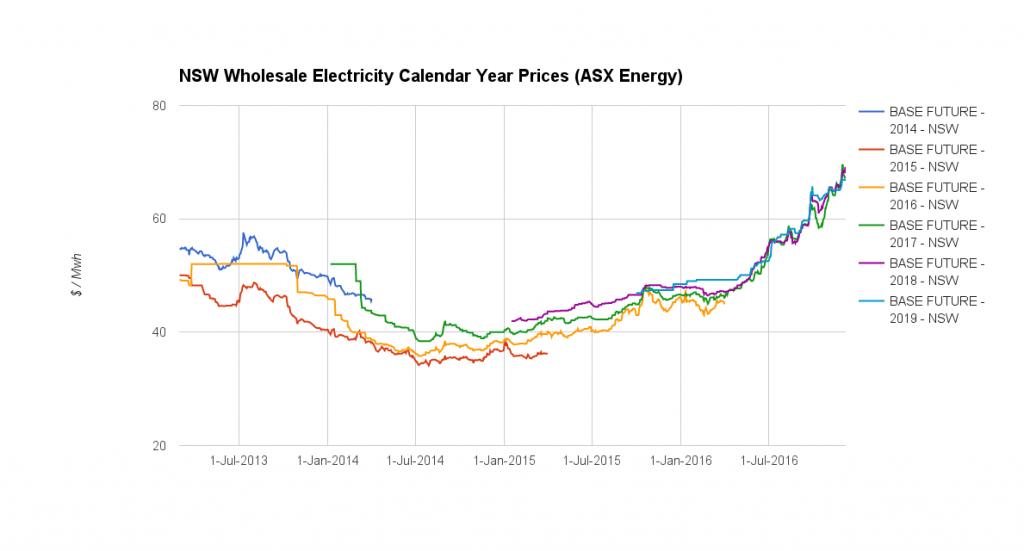 electricity market wrap - november 16
