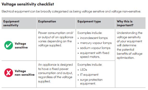 Voltage sensitivity checklist