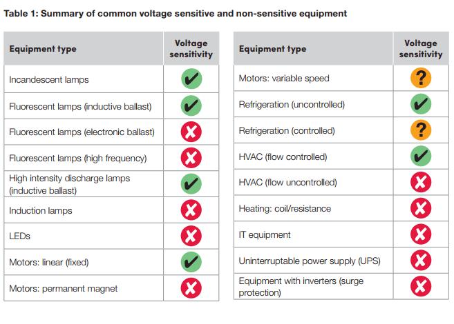 equipment voltage sensitivity chart