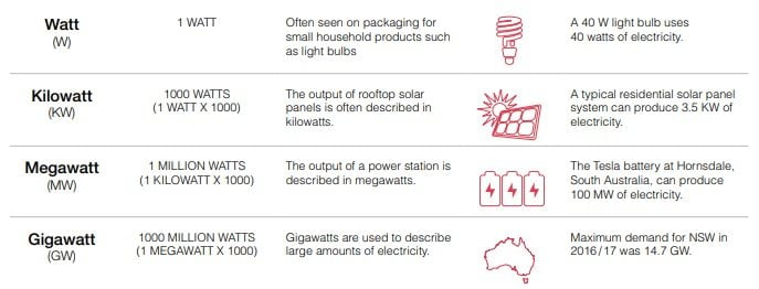 how is electricity measured